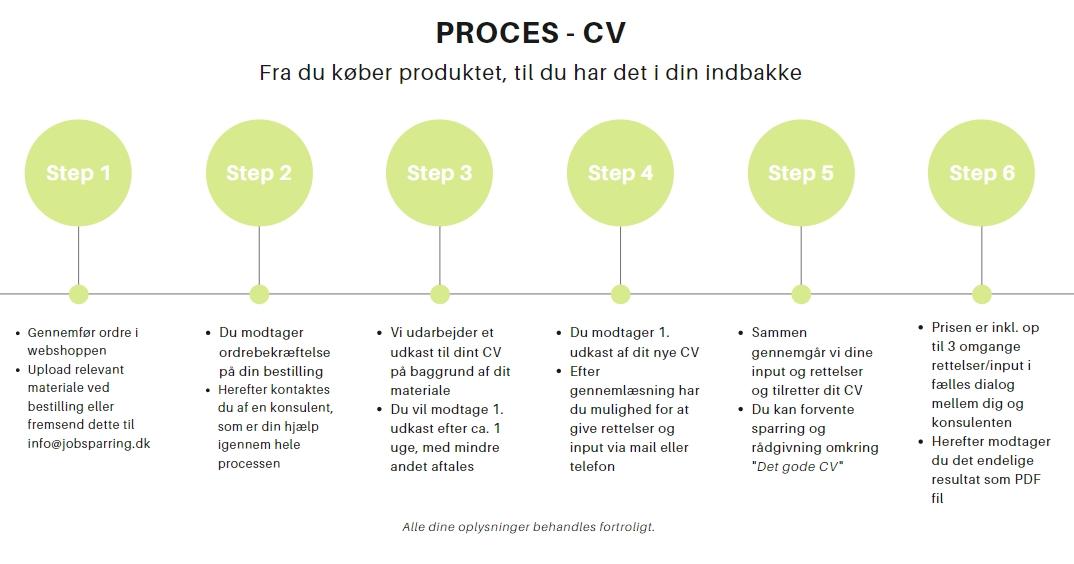 Jobrettet CV - JS Jobsparring